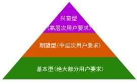 产品运营的三个维度:画像 . 场景 . 迭代